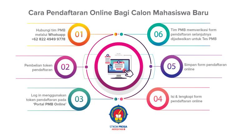 Cara Pendaftaran Online